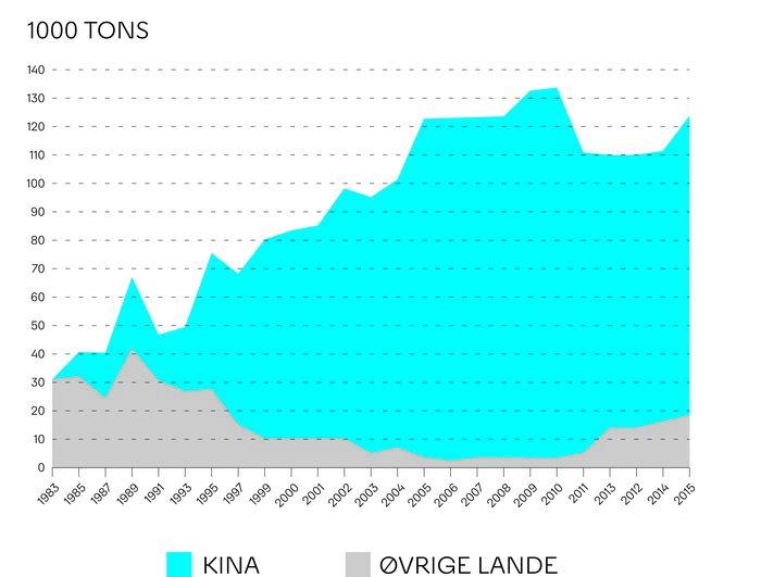 Kina har en overvældende dominans, når det gælder produktionen af de stadig mere vigtige sjældne jordartsmetaller, som det fremgår af figuren. Der foregår næsten ingen produktion i Europa. Kilde: EURARE